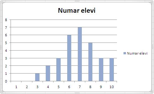 Numar elevi_grafic