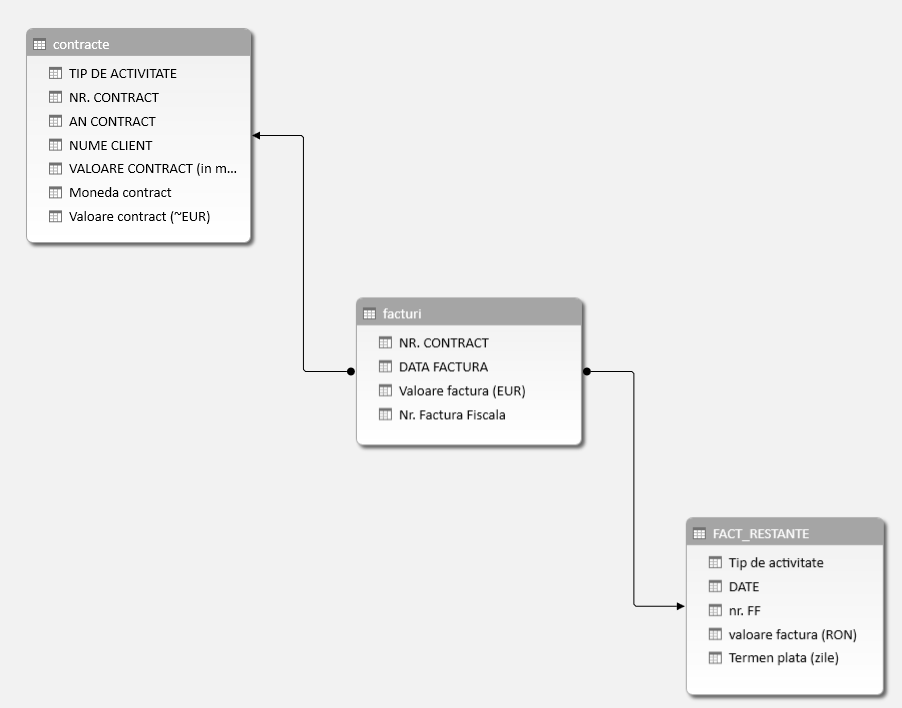 Power Pivot - Diagram View - Excel 2013