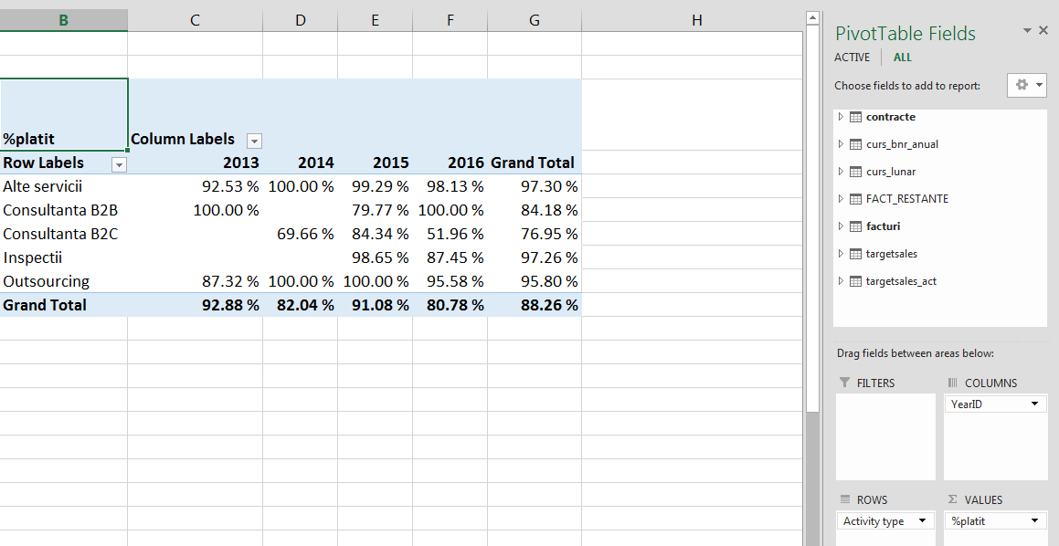 Power Pivot - Pivot Table ce contine un camp calculat de utilizator - Microsoft Excel 2013