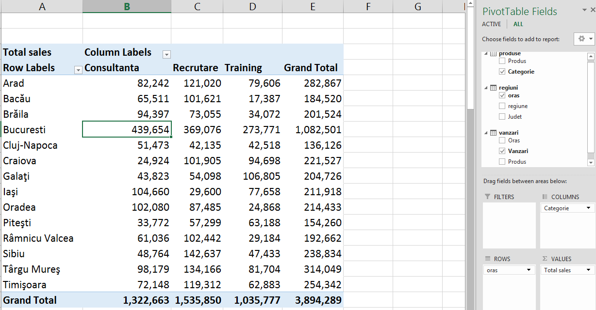Power Pivot - Pivot Table, sinteza pe orase si categorii activitati - Microsoft Excel 2013