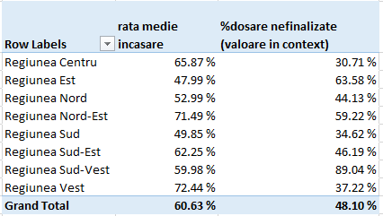 Power Pivot - Pivot Table, sinteza pe regiuni - Microsoft Excel 2013