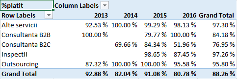 Power Pivot - Pivot table, %platit pe activitati si ani de facturare - Microsoft Excel 2013